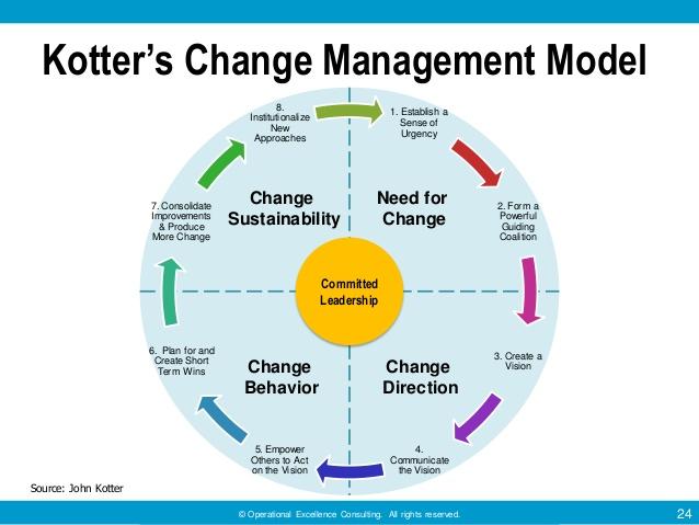 change management kotter